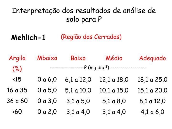Interpretação dos resultados de análise de solo para P