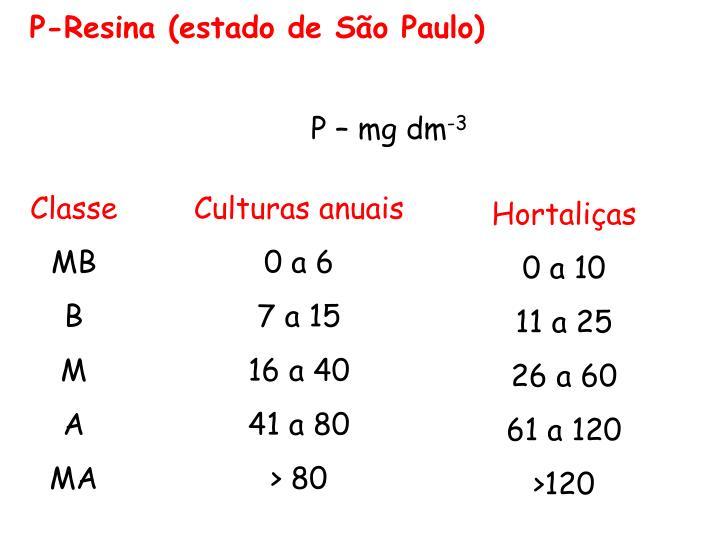 P-Resina (estado de São Paulo)