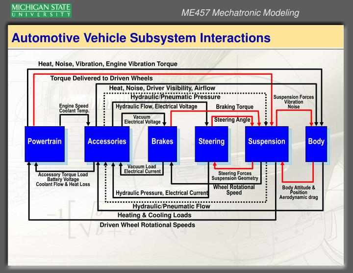 Automotive Vehicle Subsystem Interactions