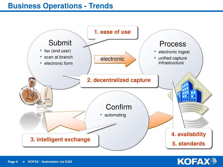 Business Operations - Trends
