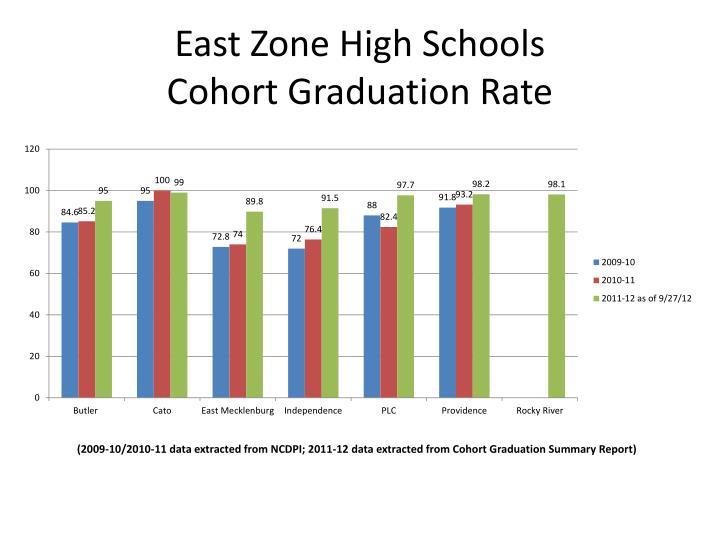 East Zone High Schools