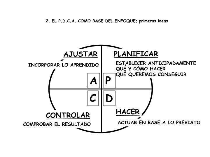 2. EL P.D.C.A. COMO BASE DEL ENFOQUE; primeras ideas