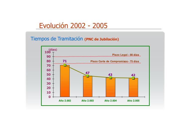 Evolución 2002 - 2005