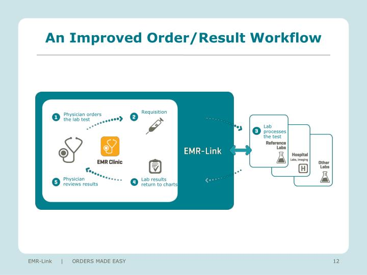 An Improved Order/Result Workflow