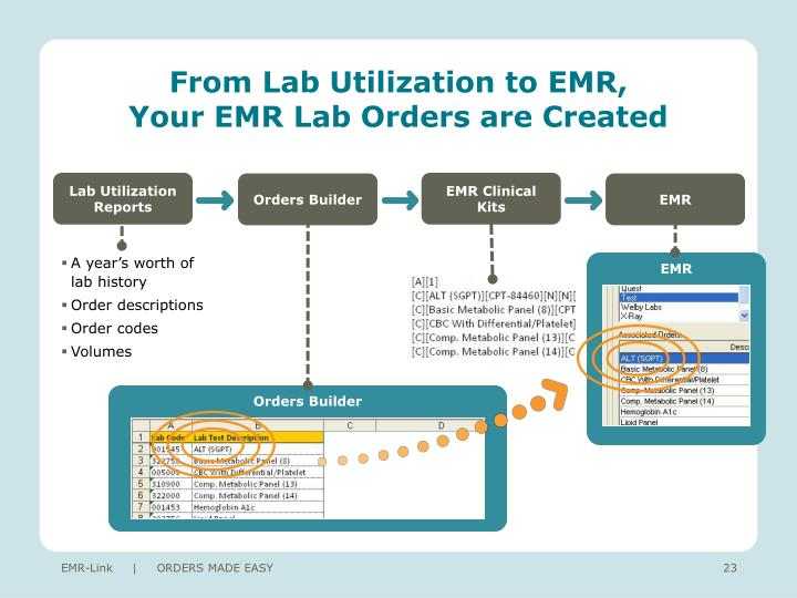 From Lab Utilization to EMR,