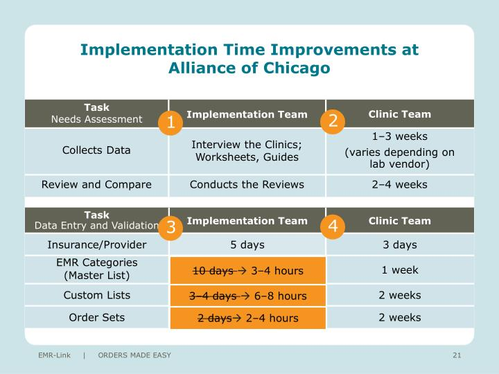 Implementation Time Improvements at