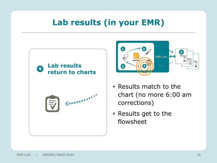 Lab results (in your EMR)
