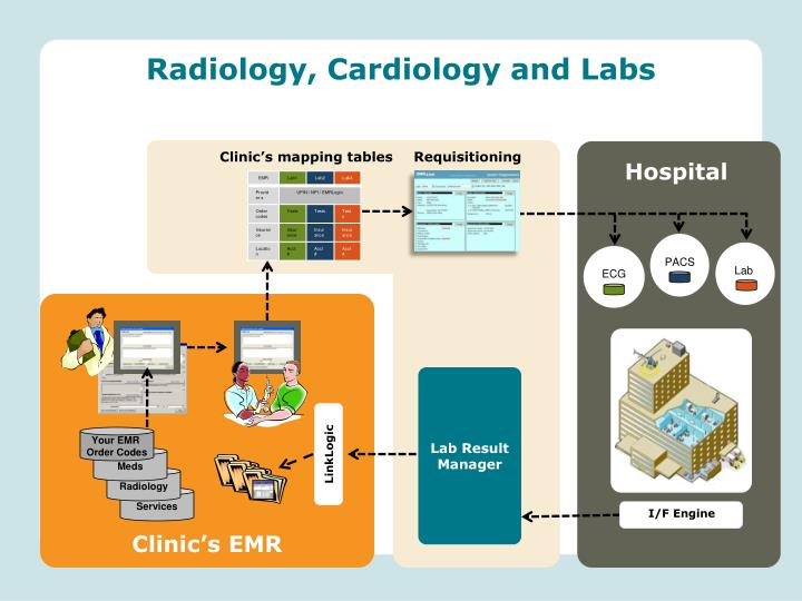 Radiology, Cardiology and Labs