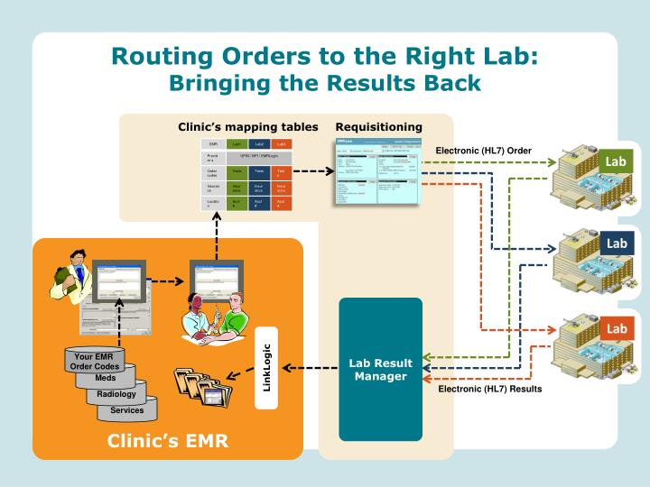 Routing Orders to the Right Lab: