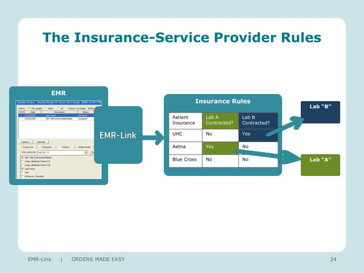 The Insurance-Service Provider Rules