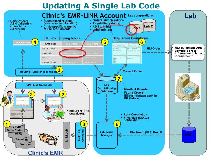 Updating A Single Lab Code