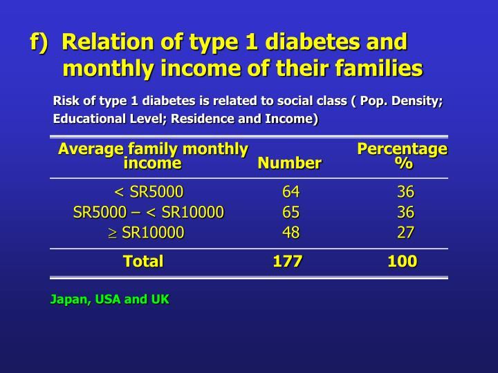 f)  Relation of type 1 diabetes and