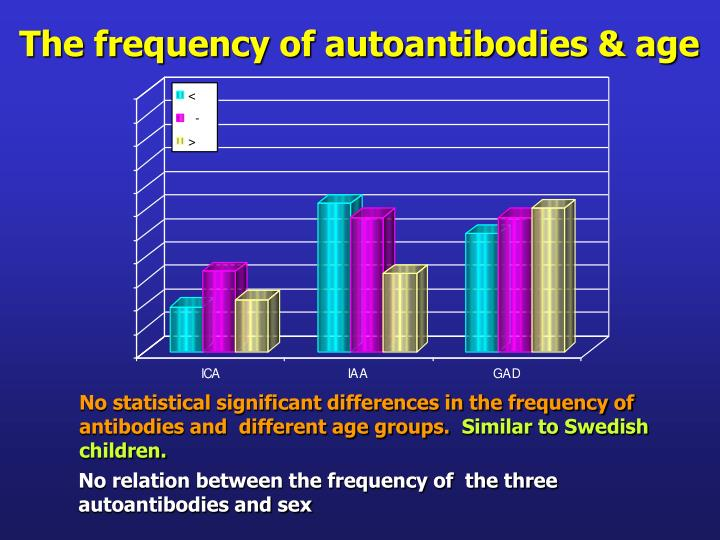The frequency of autoantibodies & age