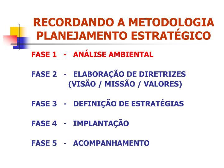 RECORDANDO A METODOLOGIA  PLANEJAMENTO ESTRATÉGICO
