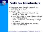 public key infrastructure