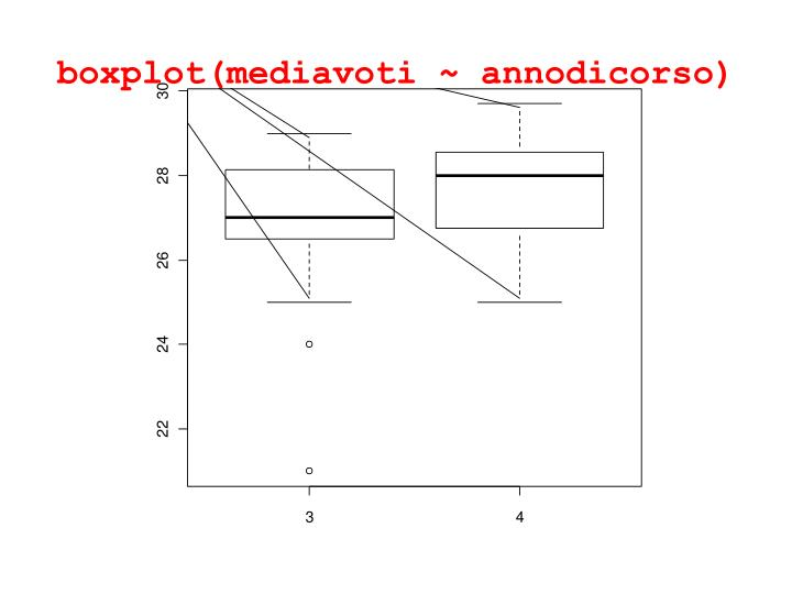 boxplot(mediavoti ~ annodicorso)