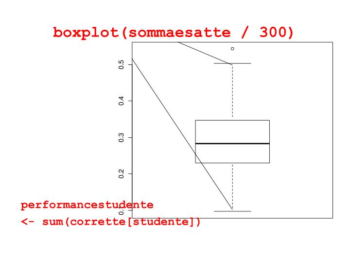 boxplot(sommaesatte / 300)