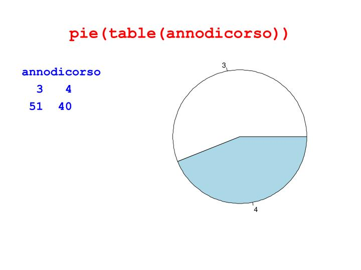 pie(table(annodicorso))