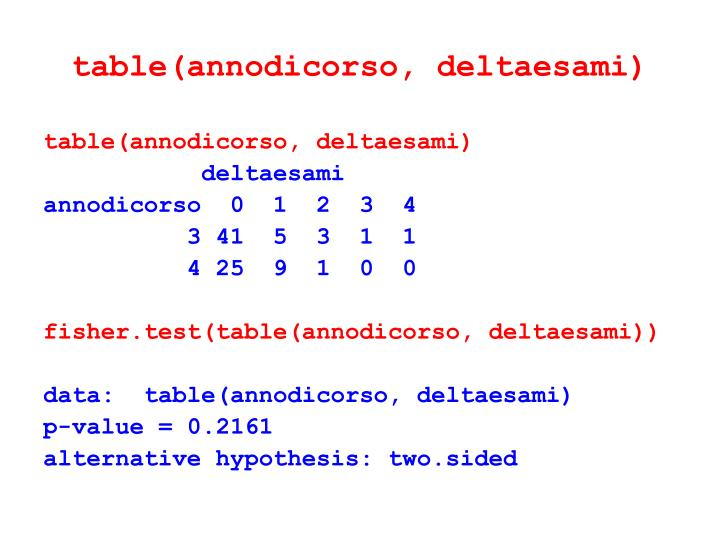 table(annodicorso, deltaesami)