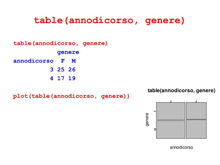 table(annodicorso, genere)