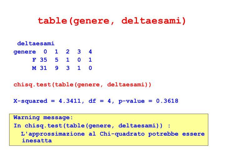 table(genere, deltaesami)