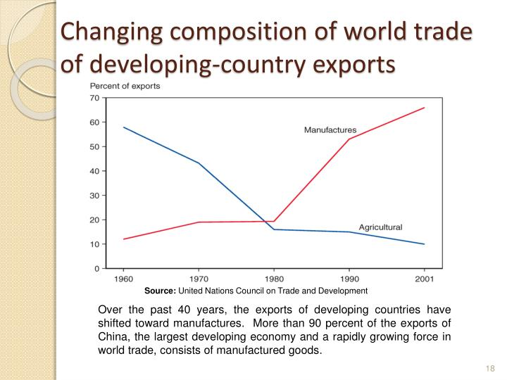 Changing composition of world trade of developing-country exports