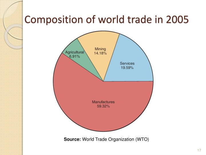 Composition of world trade in 2005