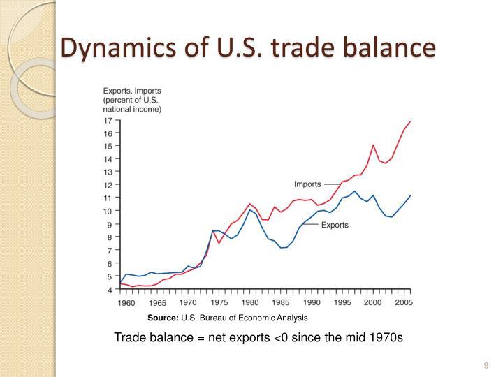 Dynamics of U.S. trade balance