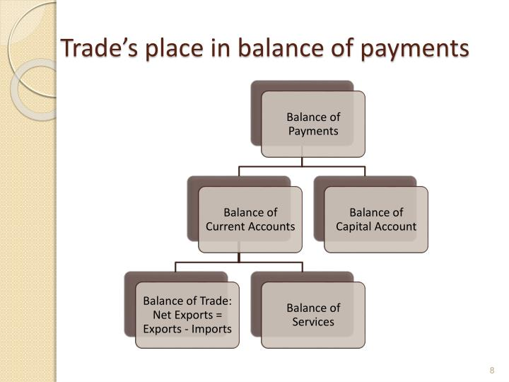 Trade's place in balance of payments