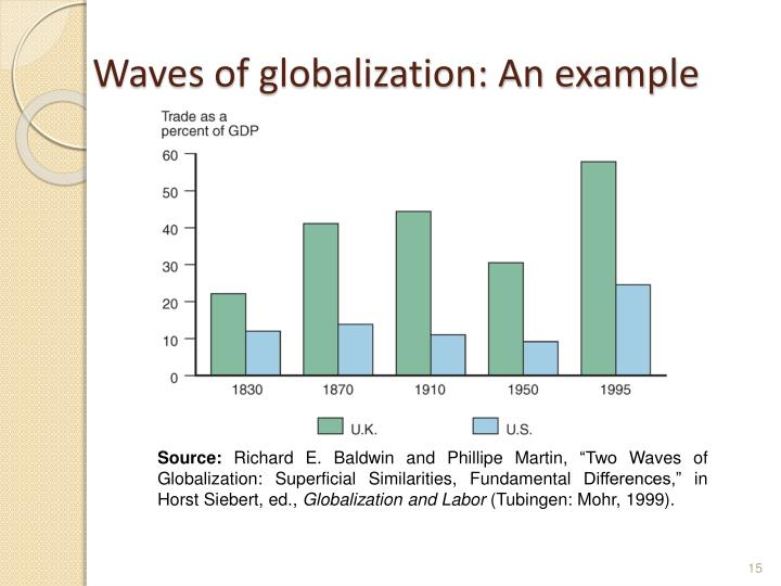 Waves of globalization: An example