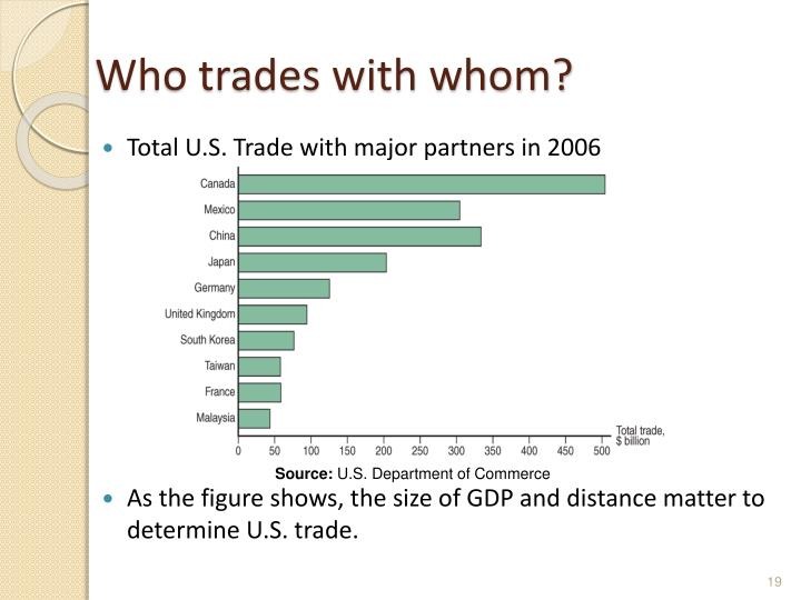 Who trades with whom?