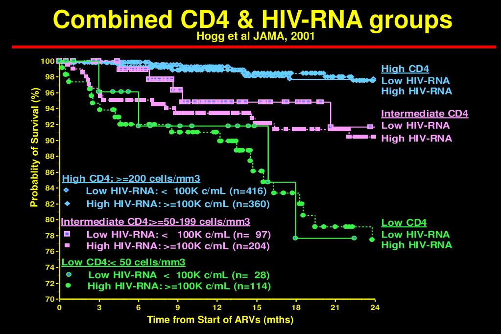 Combined CD4 & HIV-RNA groups