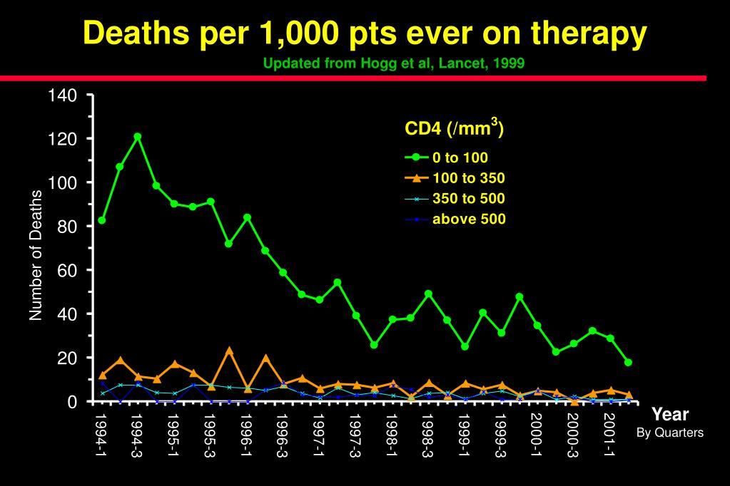 Updated from Hogg et al, Lancet, 1999