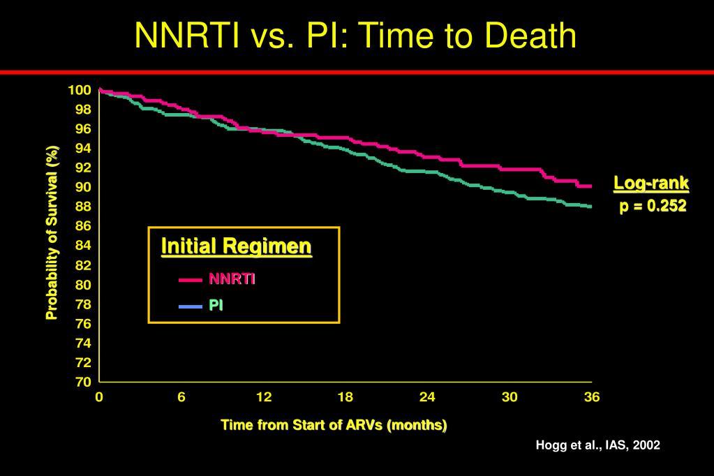 NNRTI vs. PI: Time to Death