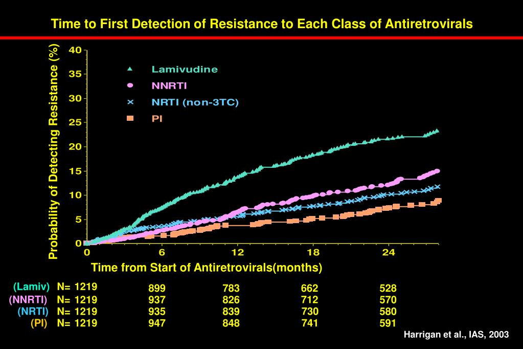 Time to First Detection of Resistance to Each Class of Antiretrovirals