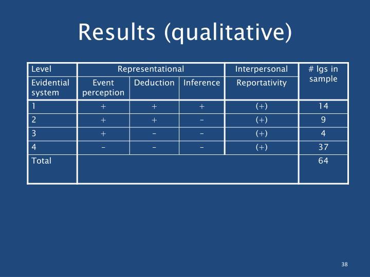 Results (qualitative)