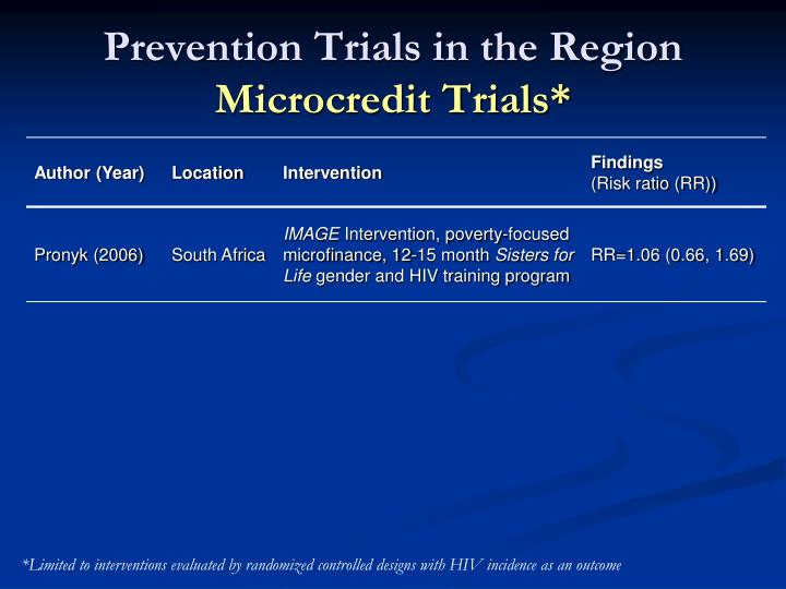 Prevention trials in the region microcredit trials