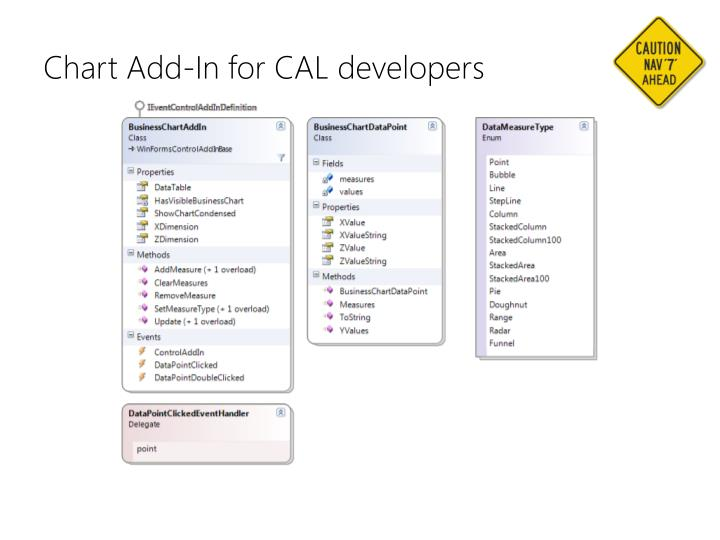 Chart Add-In for CAL developers