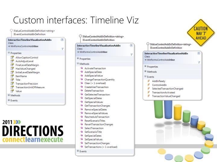 Custom interfaces: Timeline Viz