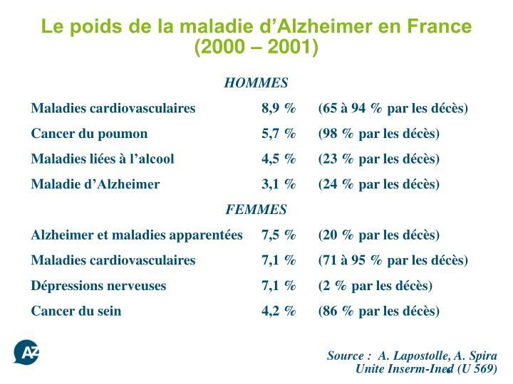 Le poids de la maladie d'Alzheimer en France