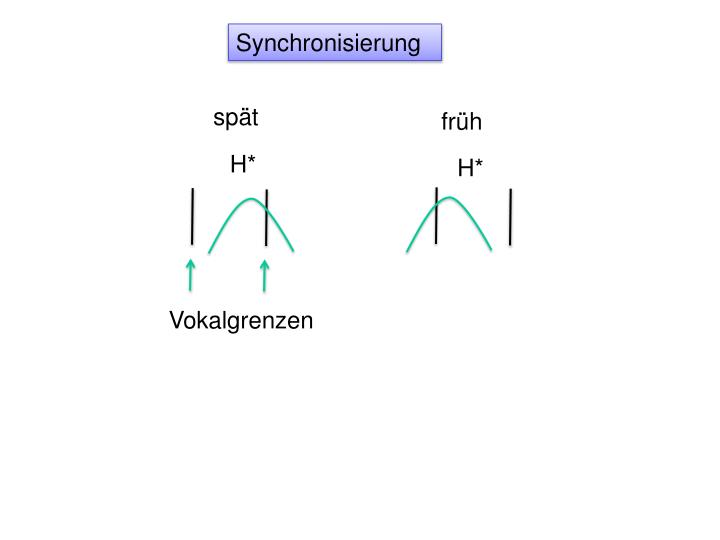 Synchronisierung