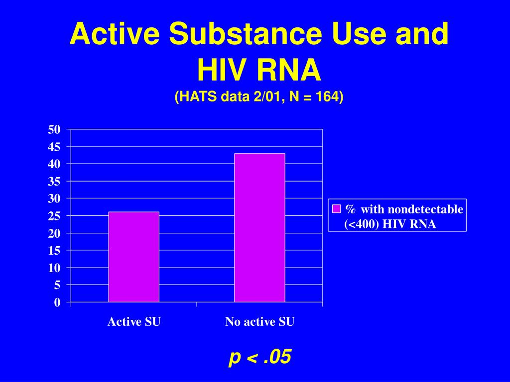 Active Substance Use and HIV RNA