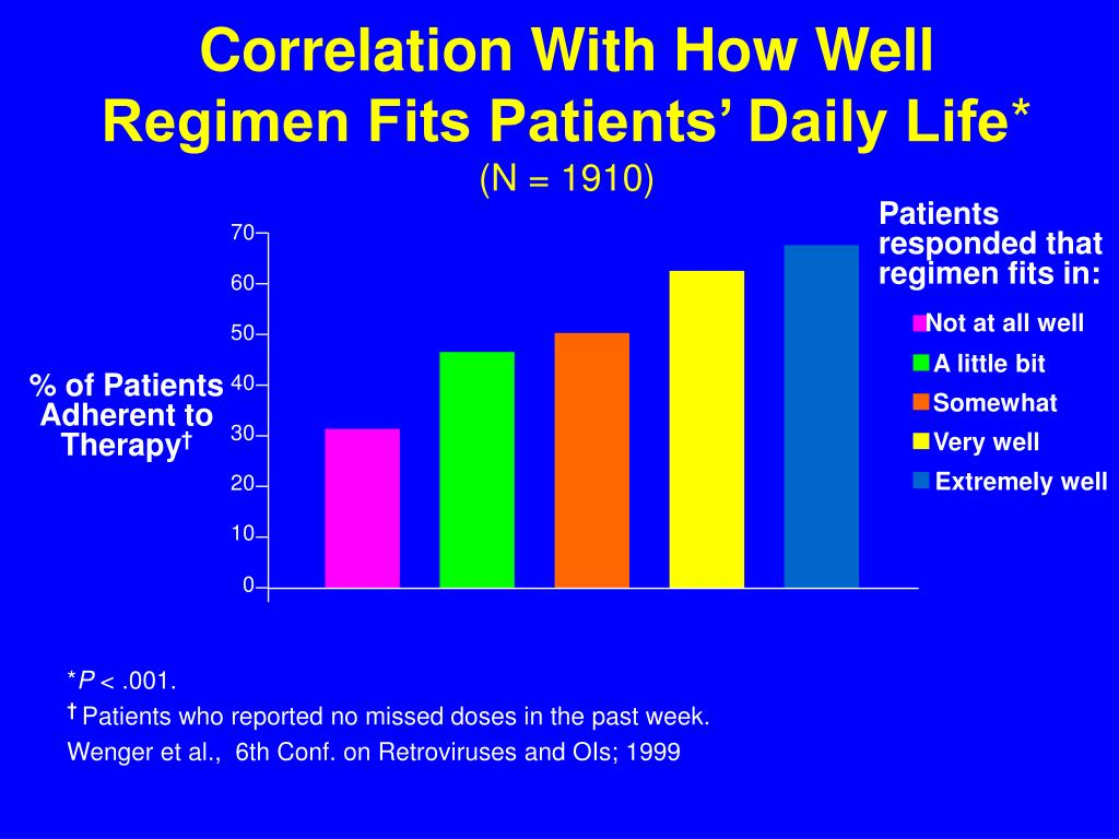 Correlation With How Well Regimen Fits Patients' Daily Life
