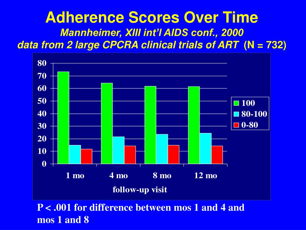 Adherence Scores Over Time