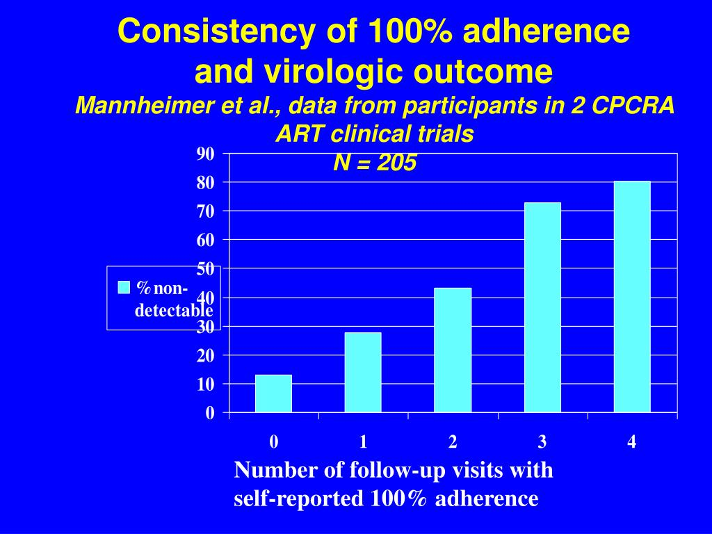 Consistency of 100% adherence