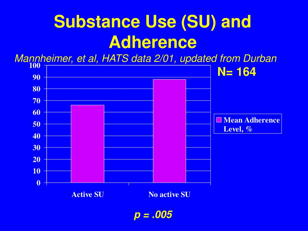 Substance Use (SU) and Adherence