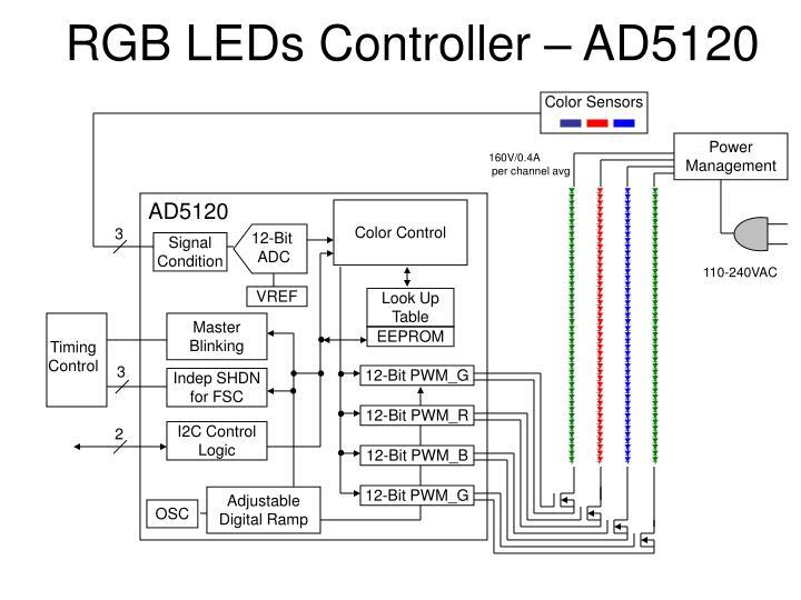 RGB LEDs Controller – AD5120