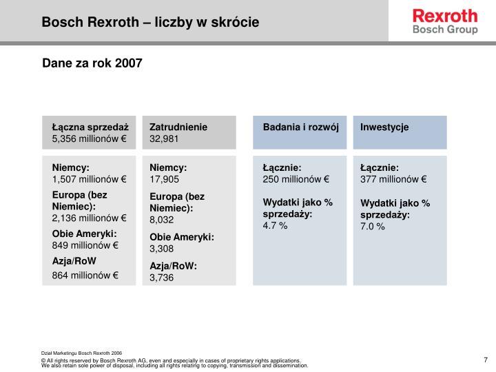 Bosch Rexroth – liczby w skrócie