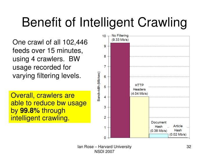 Benefit of Intelligent Crawling