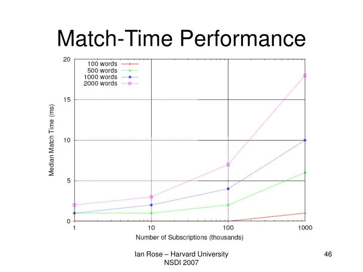 Match-Time Performance